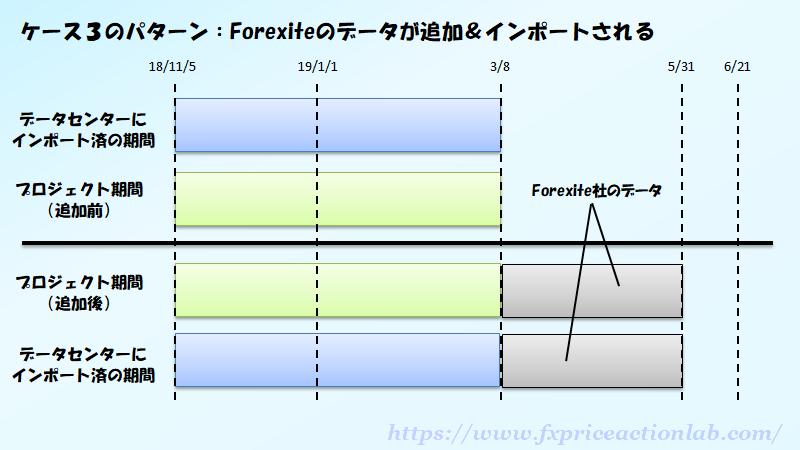 Forexiteのデータをインポートしている方には問題ないが、別サイトからデータをインポートしている方はForexiteデータと混同してしまう。