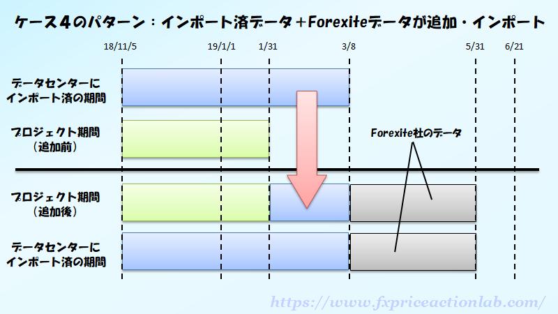 不足分はForexiteデータで補われる