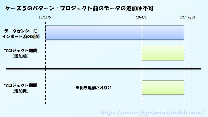 新機能でプロジェクトに追加できるデータは、終了期間以降のみとなる。